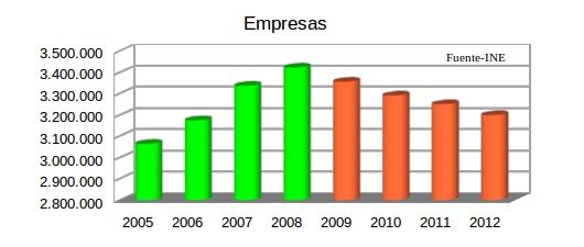 Empresas INE